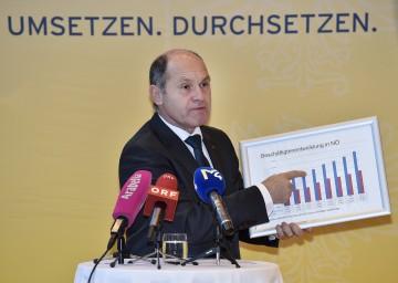 Landeshauptmann-Stellvertreter Mag. Wolfgang Sobotka präsentierte Maßnahmen für den NÖ Arbeitsmarkt