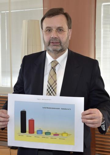 Ing. Hans Penz, Präsident des NÖ Landtages, präsentierte das vorläufige Endergebnis der NÖ Gemeinderatswahl 2015.