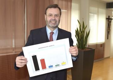 Landtagspräsident Ing. Hans Penz informierte in seiner Funktion als Vorsitzender der Wahlkommission über die NÖ Gemeinderatswahl 2015, im Bild mit einer Grafik der Ausgangslage nach der letzten Wahl 2010.